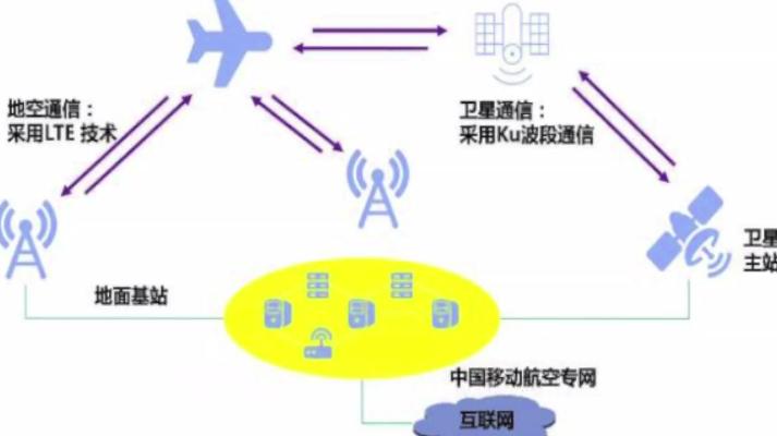 财经观察家|张起淮:坐飞机可手机上网,打电话还有多远